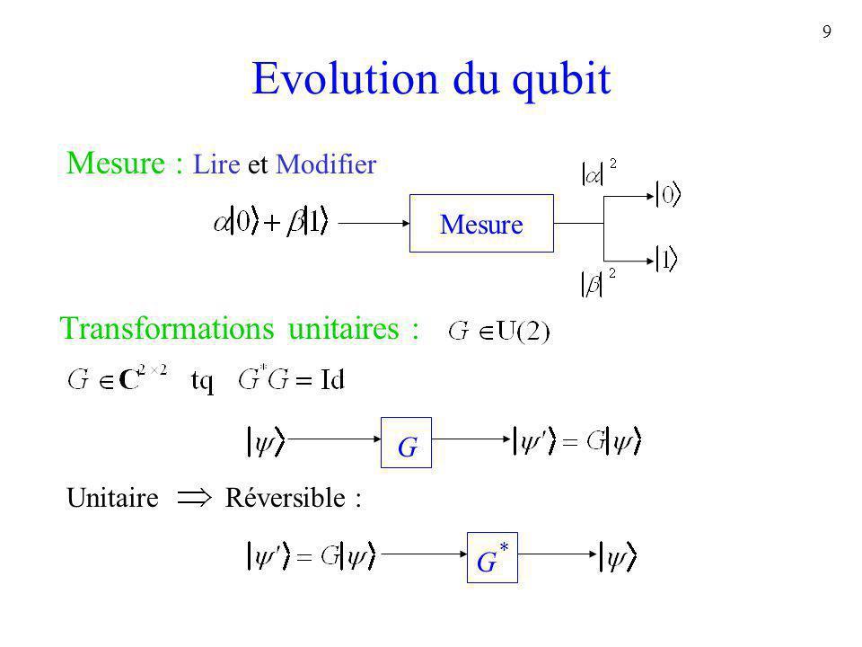 10 Un premier exemple Le problème Entrée : Sortie : 0 ssi f est constante Complexité en requêtes Contrainte : f est une boîte noire Déterministe : 1+N/2 requêtes Quantique : 1 requête f(3) = .