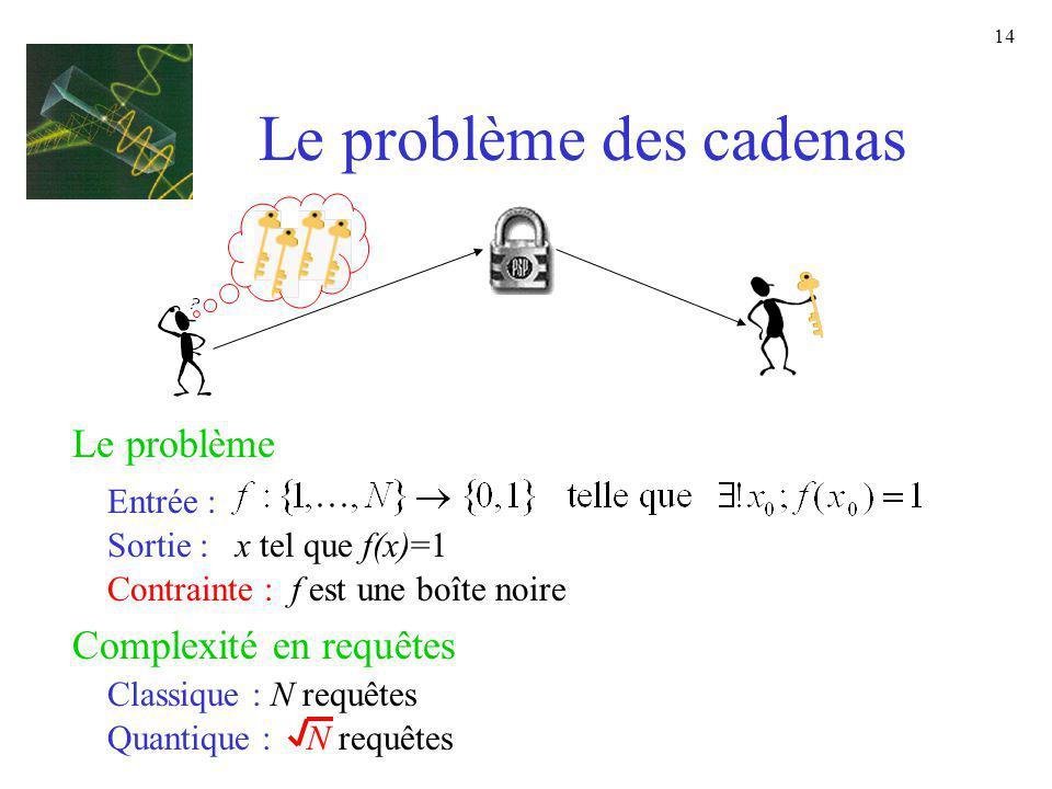 14 Le problème des cadenas Le problème Entrée : Sortie : x tel que f(x)=1 Contrainte : f est une boîte noire Complexité en requêtes Classique : N requ