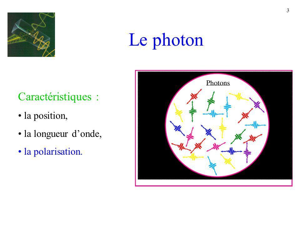 3 Le photon Caractéristiques : la position, la longueur donde, la polarisation.