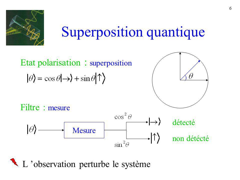 6 Superposition quantique ) Etat polarisation : superposition Filtre : mesure Mesure détecté non détécté L observation perturbe le système