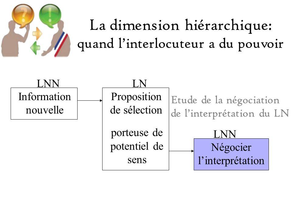 Information nouvelle Proposition de sélection porteuse de potentiel de sens Négocier linterprétation LNNLN LNN Etude de la négociation de linterprétation du LN La dimension hiérarchique: quand linterlocuteur a du pouvoir