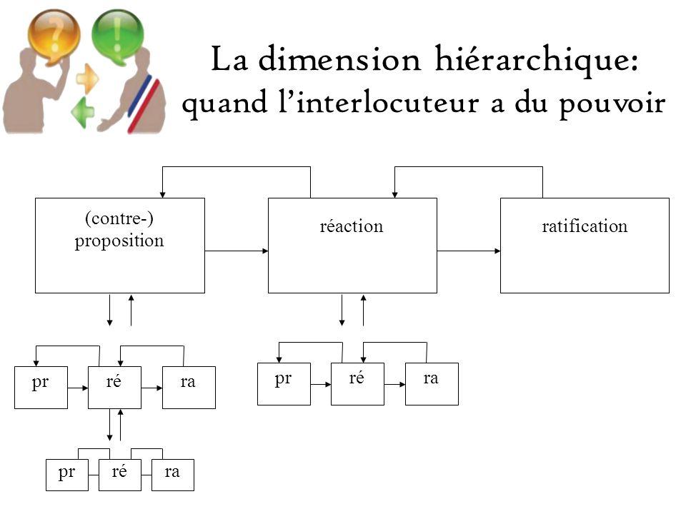 ré (contre-) proposition réactionratification prréra prra prréra La dimension hiérarchique: quand linterlocuteur a du pouvoir