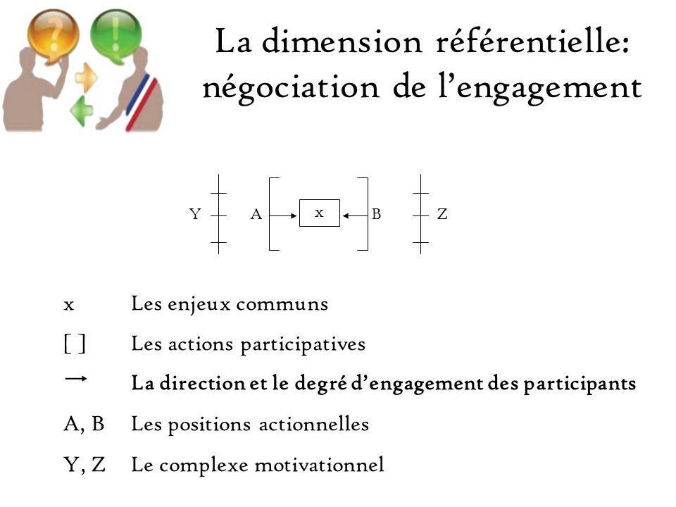 La dimension référentielle: négociation de lengagement xLes enjeux communs [ ]Les actions participatives La direction et le degré dengagement des participants A, BLes positions actionnelles Y, ZLe complexe motivationnel x YABZ