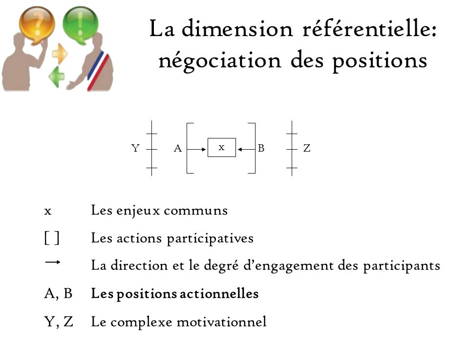 La dimension référentielle: négociation des positions xLes enjeux communs [ ]Les actions participatives La direction et le degré dengagement des participants A, BLes positions actionnelles Y, ZLe complexe motivationnel x YABZ