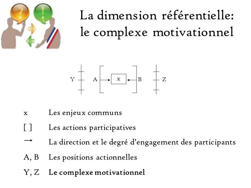 La dimension référentielle: le complexe motivationnel xLes enjeux communs [ ]Les actions participatives La direction et le degré dengagement des participants A, BLes positions actionnelles Y, ZLe complexe motivationnel x YABZ