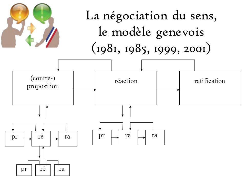 La dimension référentielle: négociation de lenjeu xLes enjeux communs [ ]Les actions participatives La direction et le degré dengagement des participants A, BLes positions actionnelles Y, ZLe complexe motivationnel x YABZ