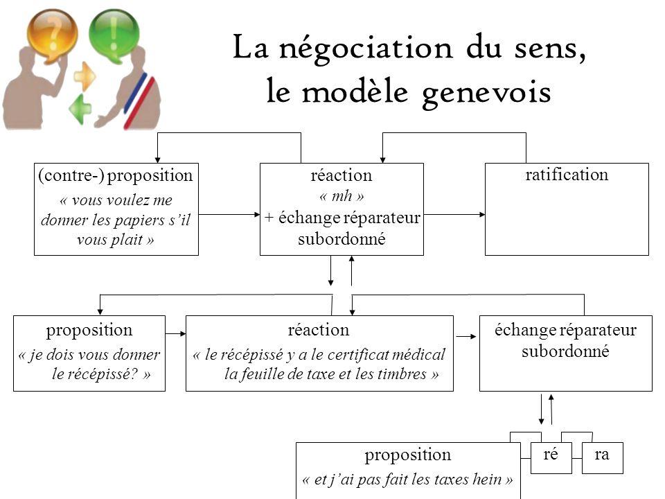 La négociation du sens, le modèle genevois (contre-) proposition « vous voulez me donner les papiers sil vous plait » réaction « mh » + échange réparateur subordonné ratification proposition « je dois vous donner le récépissé.
