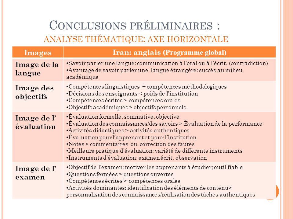 C ONCLUSIONS PRÉLIMINAIRES : ANALYSE THÉMATIQUE : AXE HORIZONTALE ImagesIran: anglais ( Programme global) Image de la langue Savoir parler une langue: