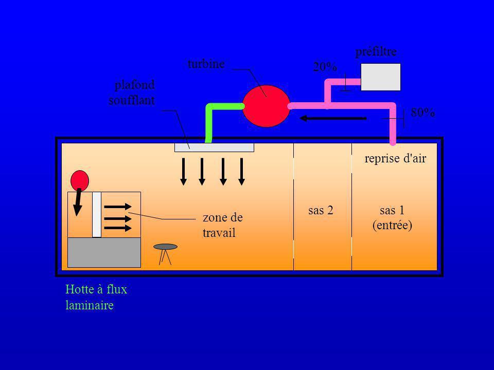 sas 2sas 1 (entrée) Hotte à flux laminaire zone de travail préfiltre 20% 80% reprise d air plafond soufflant turbine