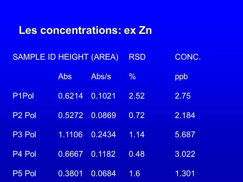 Les concentrations: ex Zn SAMPLE IDHEIGHT(AREA)RSDCONC. AbsAbs/s%ppb P1Pol0.62140.10212.522.75 P2 Pol0.52720.08690.722.184 P3 Pol1.11060.24341.145.687