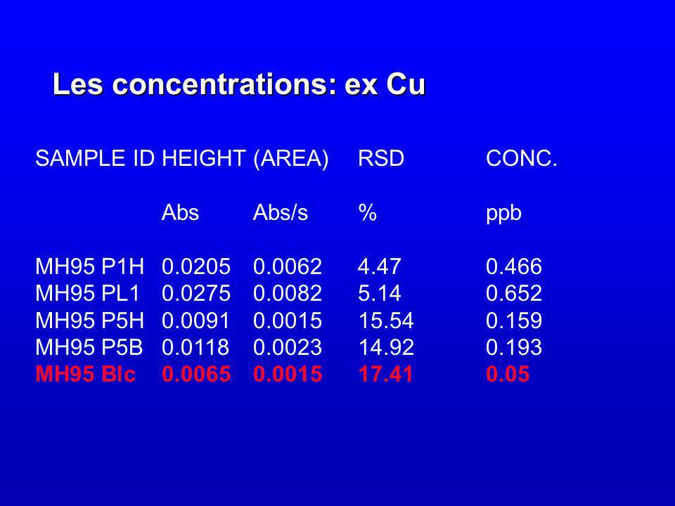 Les concentrations: ex Cu SAMPLE IDHEIGHT(AREA)RSDCONC.