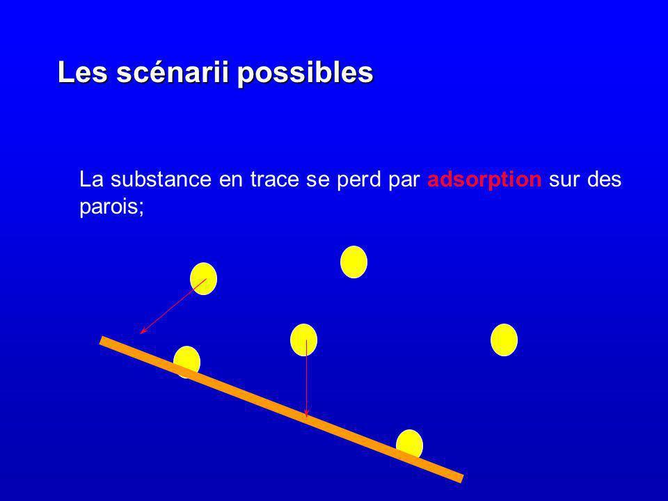Les scénarii possibles La substance en trace se perd par adsorption sur des parois;