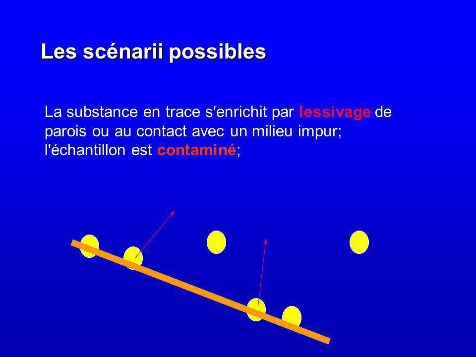 Les scénarii possibles La substance en trace s enrichit par lessivage de parois ou au contact avec un milieu impur; l échantillon est contaminé;