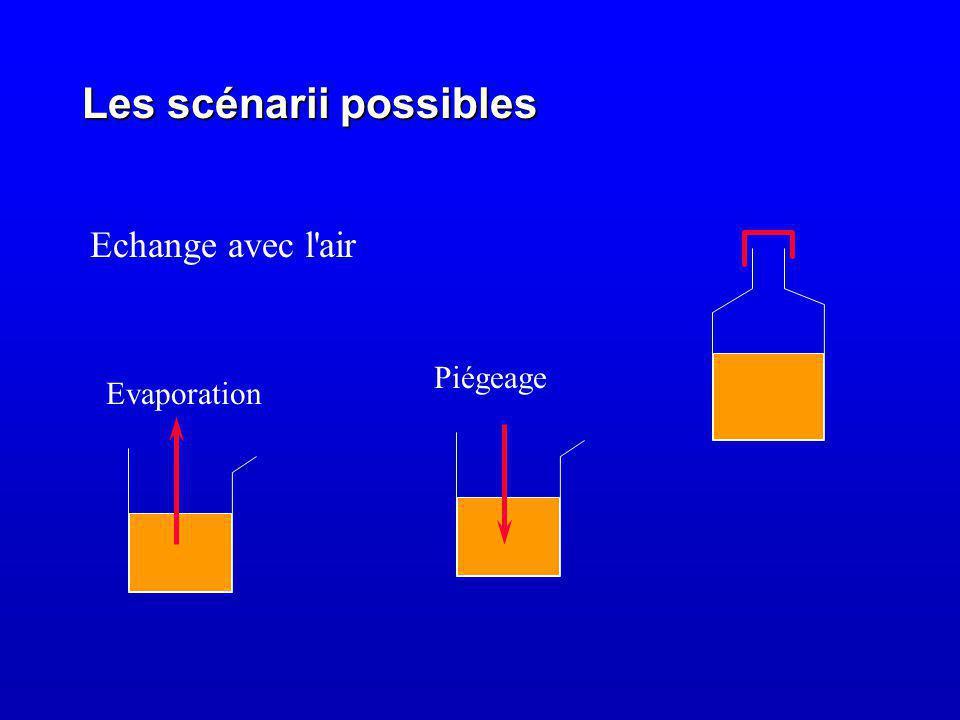 Les scénarii possibles Echange avec l air Evaporation Piégeage