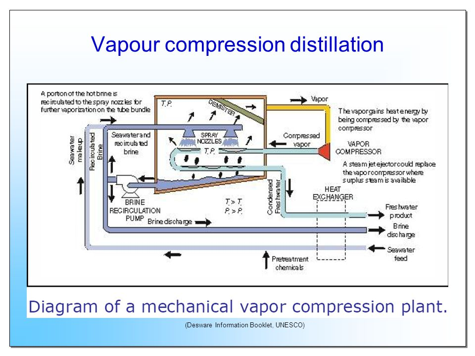 Vapour compression distillation (Desware Information Booklet, UNESCO)