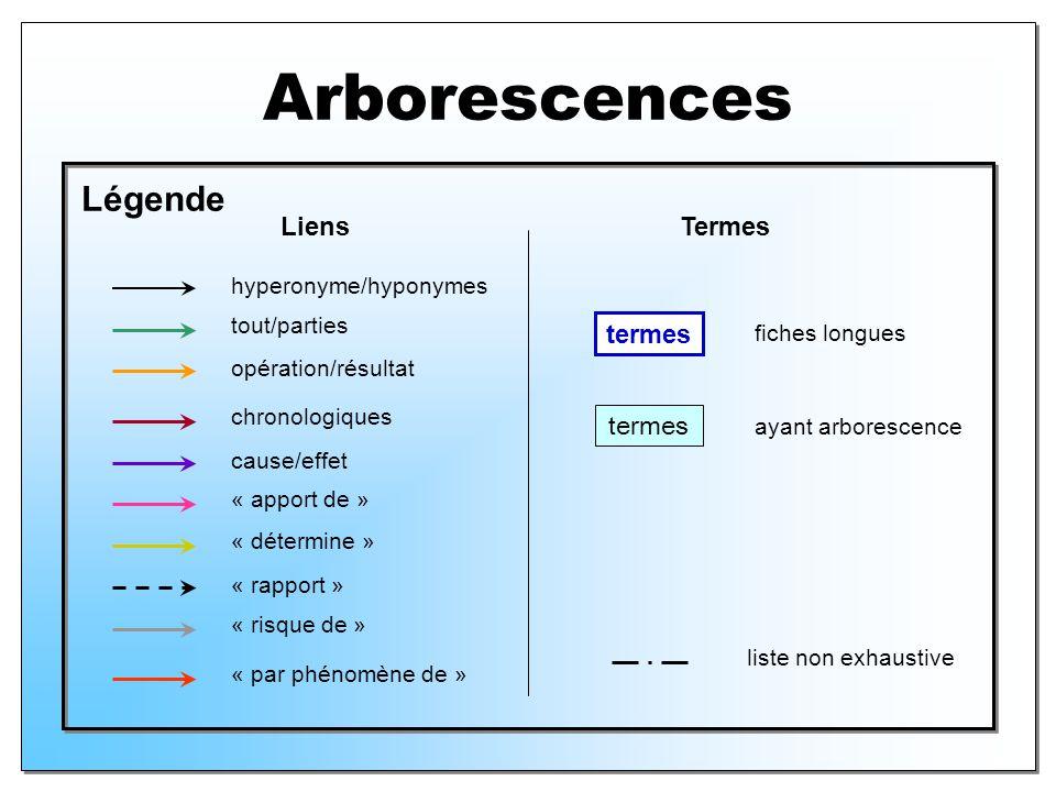 Arborescences Légende hyperonyme/hyponymes tout/parties cause/effet opération/résultat chronologiques « rapport » « apport de » « risque de » « déterm