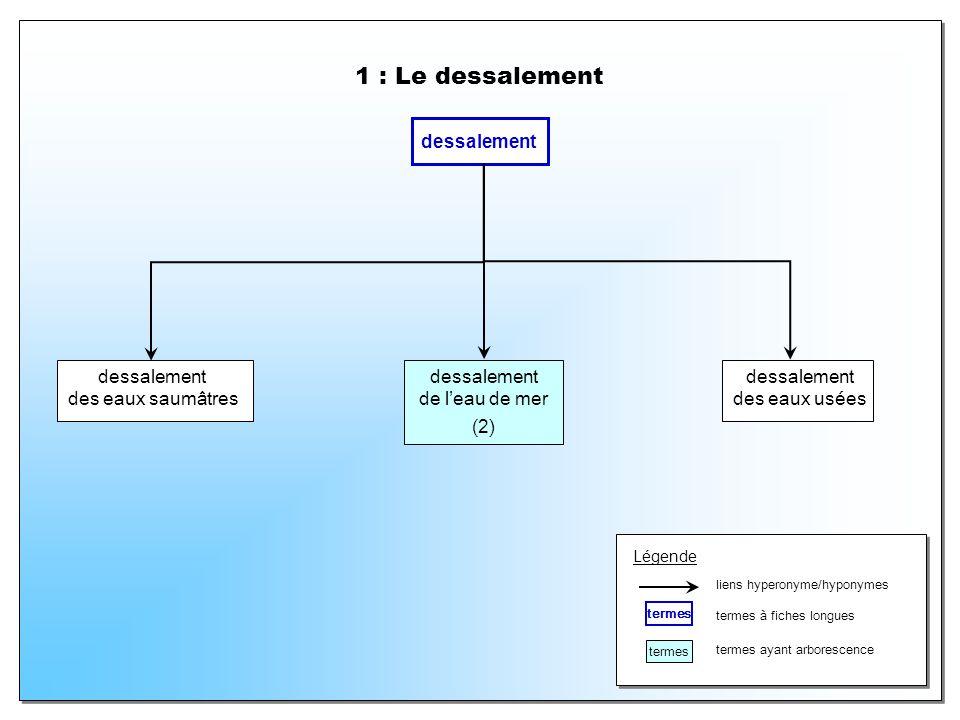 1 : Le dessalement dessalement des eaux saumâtres dessalement de leau de mer (2) dessalement des eaux usées Légende liens hyperonyme/hyponymes termes termes à fiches longues termes ayant arborescence