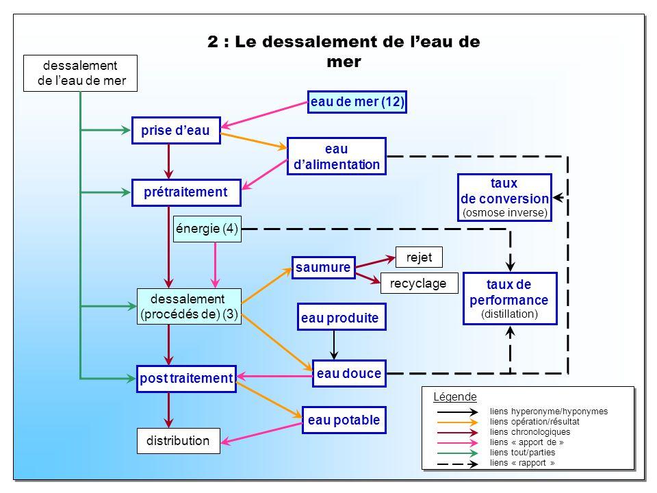 2 : Le dessalement de leau de mer prise deau dessalement de leau de mer prétraitement dessalement (procédés de) (3) post traitement distribution eau d