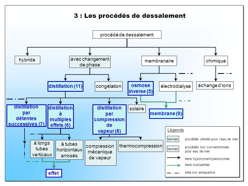 3 : Les procédés de dessalement Légende termes procédés utilisés pour leau de mer procédé de dessalement hybride avec changement de phase termes procédés non conventionnels pour eau de mer membranairechimique échange dions électrodialyse osmose inverse (5) congélation distillation (11) liens hyponyme/hyperonymes membrane (9) distillation à multiples effets (6) distillation par détentes successives (7) distillation par compression de vapeur (8) solaire à longs tubes verticaux à tubes horizontaux arrosés effet liens tout/parties liste non exhaustive thermocompression compression mécanique de vapeur