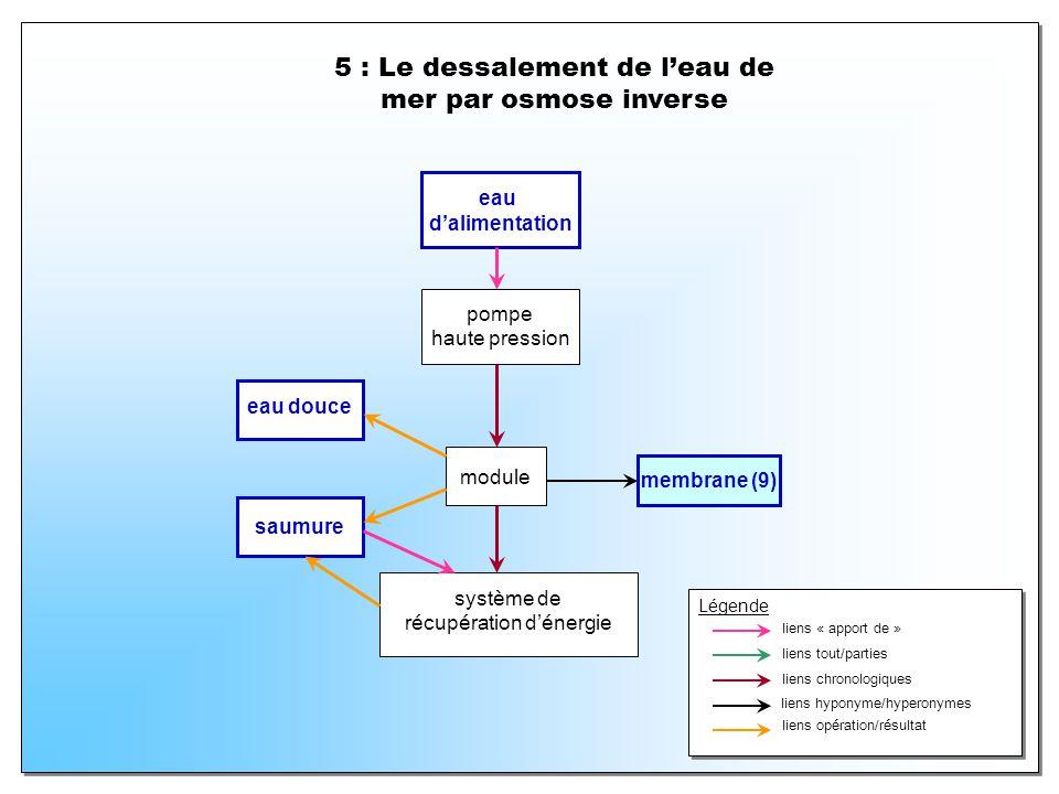 5 : Le dessalement de leau de mer par osmose inverse pompe haute pression module membrane (9) eau dalimentation saumure système de récupération dénergie eau douce Légende liens « apport de » liens tout/parties liens chronologiques liens hyponyme/hyperonymes liens opération/résultat