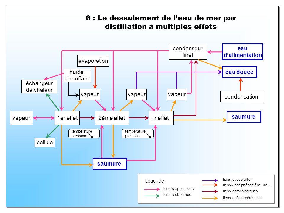 6 : Le dessalement de leau de mer par distillation à multiples effets vapeur1er effet2ème effet vapeur n effet saumure évaporation condensation conden