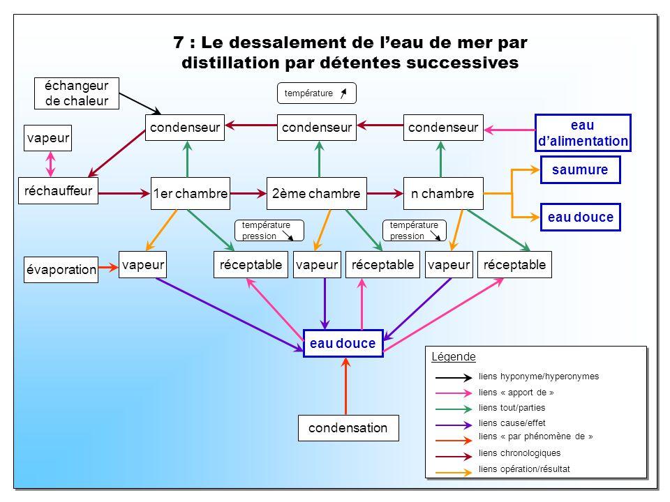 7 : Le dessalement de leau de mer par distillation par détentes successives réchauffeur 1er chambre2ème chambre vapeur n chambre saumure évaporation e