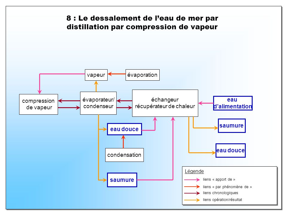 8 : Le dessalement de leau de mer par distillation par compression de vapeur échangeur récupérateur de chaleur eau dalimentation saumure eau douce éva