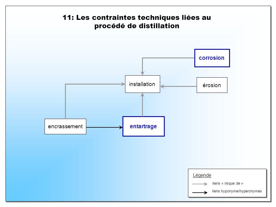 11: Les contraintes techniques liées au procédé de distillation installation encrassement entartrage corrosion érosion Légende liens « risque de » lie
