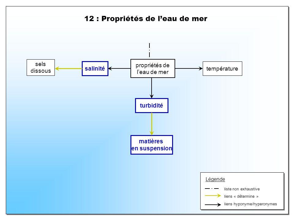 12 : Propriétés de leau de mer propriétés de leau de mer turbidité matières en suspension sels dissous salinité température liens hyponyme/hyperonymes liens « détermine » Légende liste non exhaustive