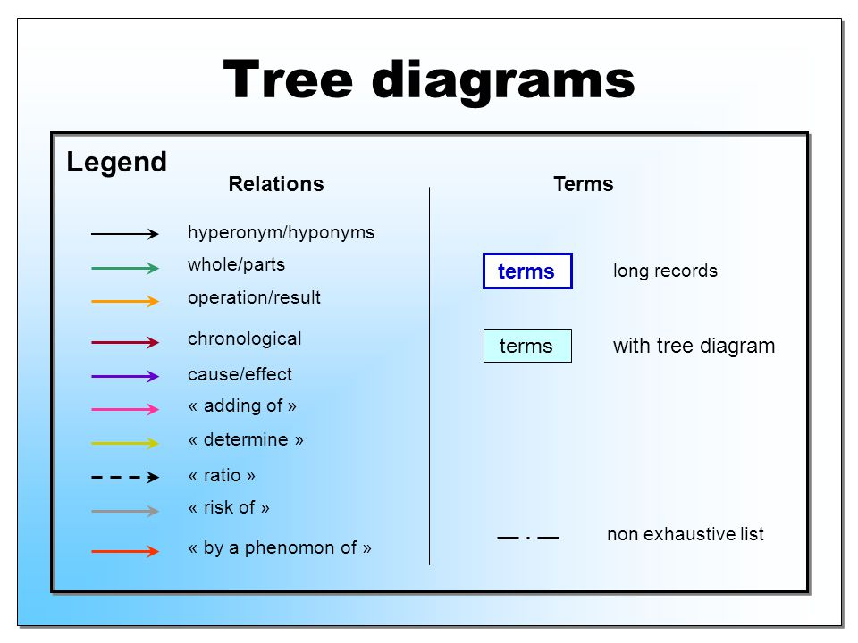 Tree diagrams Legend hyperonym/hyponyms whole/parts cause/effect operation/result chronological « ratio » « adding of » « risk of » « determine » long