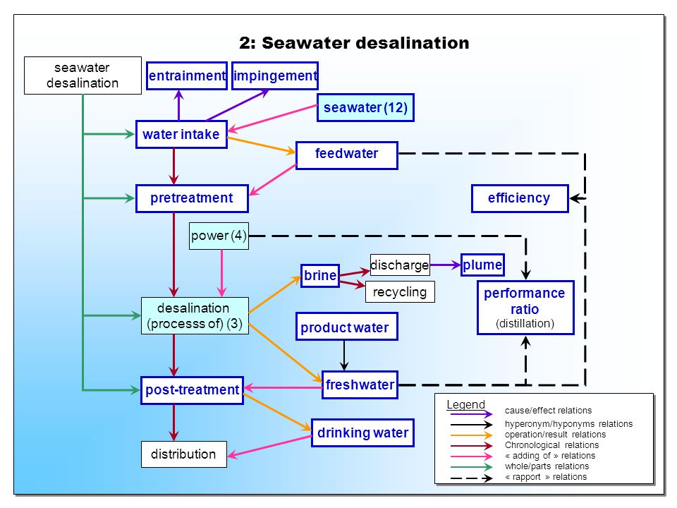 2: Seawater desalination water intake seawater desalination pretreatment desalination (processs of) (3) post-treatment distribution seawater (12) feed