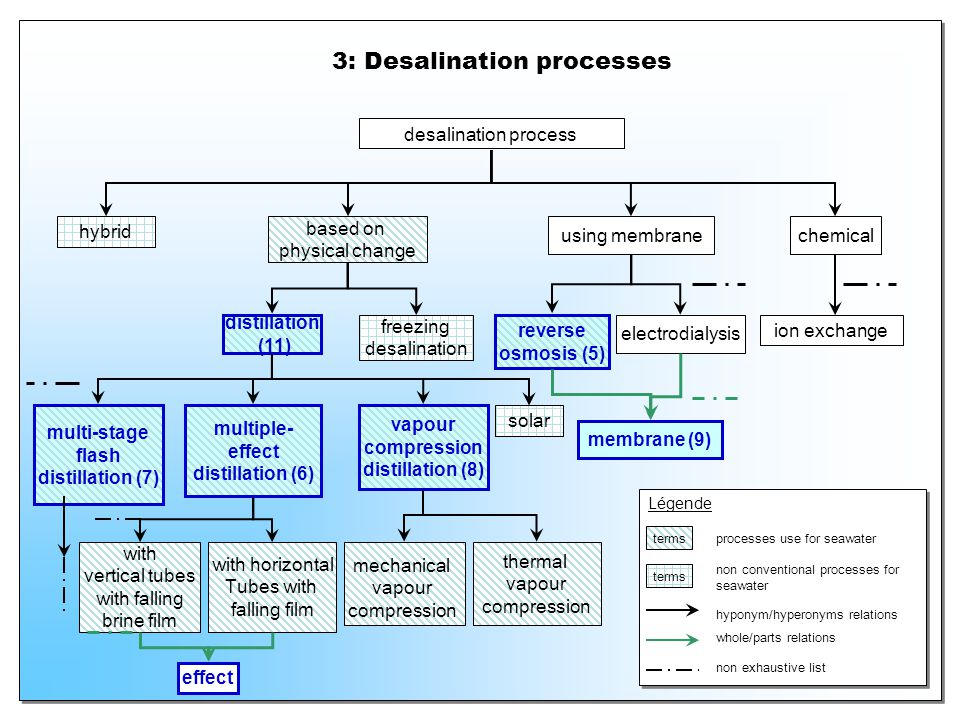 3: Desalination processes Légende terms processes use for seawater desalination process hybrid based on physical change terms non conventional process