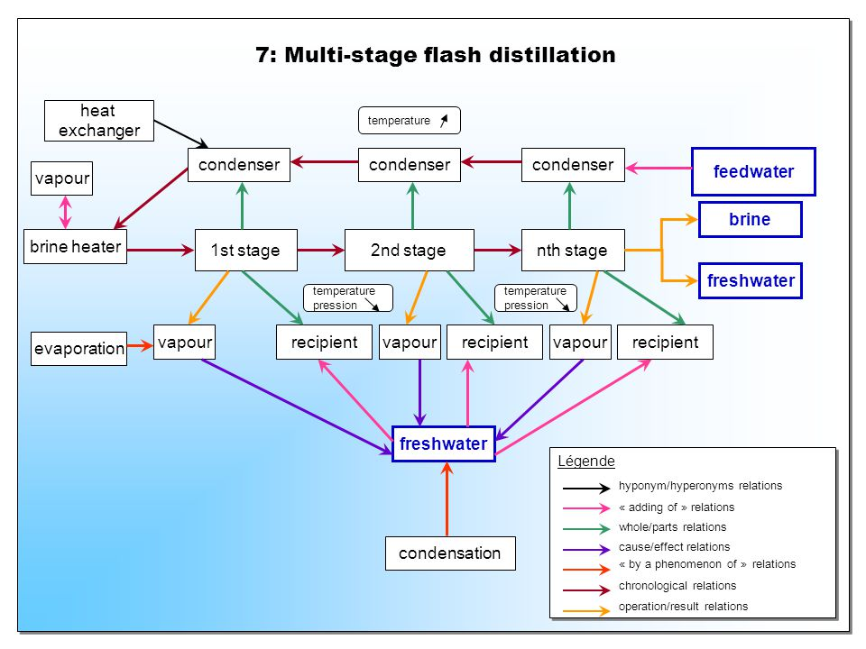 7: Multi-stage flash distillation brine heater 1st stage2nd stage vapour nth stage brine evaporation freshwater condensation feedwater vapour recipien