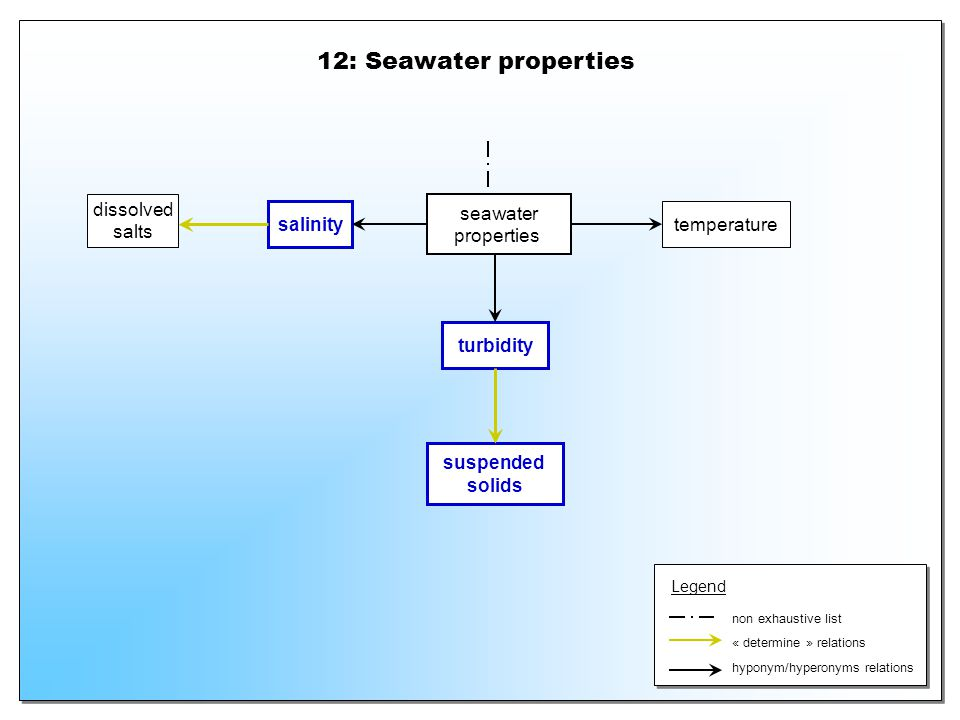 12: Seawater properties seawater properties turbidity suspended solids dissolved salts salinity temperature hyponym/hyperonyms relations « determine »