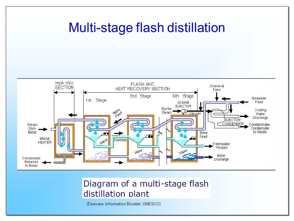 Multiple-effect distillation (The ABCs of Desalting O. Buros, 2000)