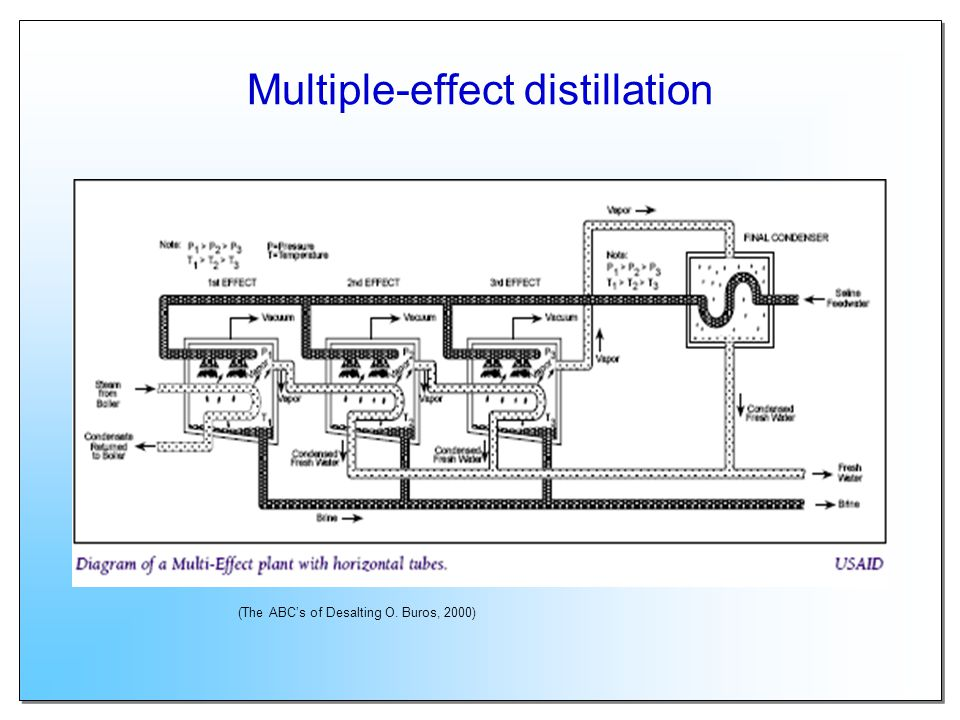 Multiple-effect distillation (The ABCs of Desalting O. Buros, 2000)