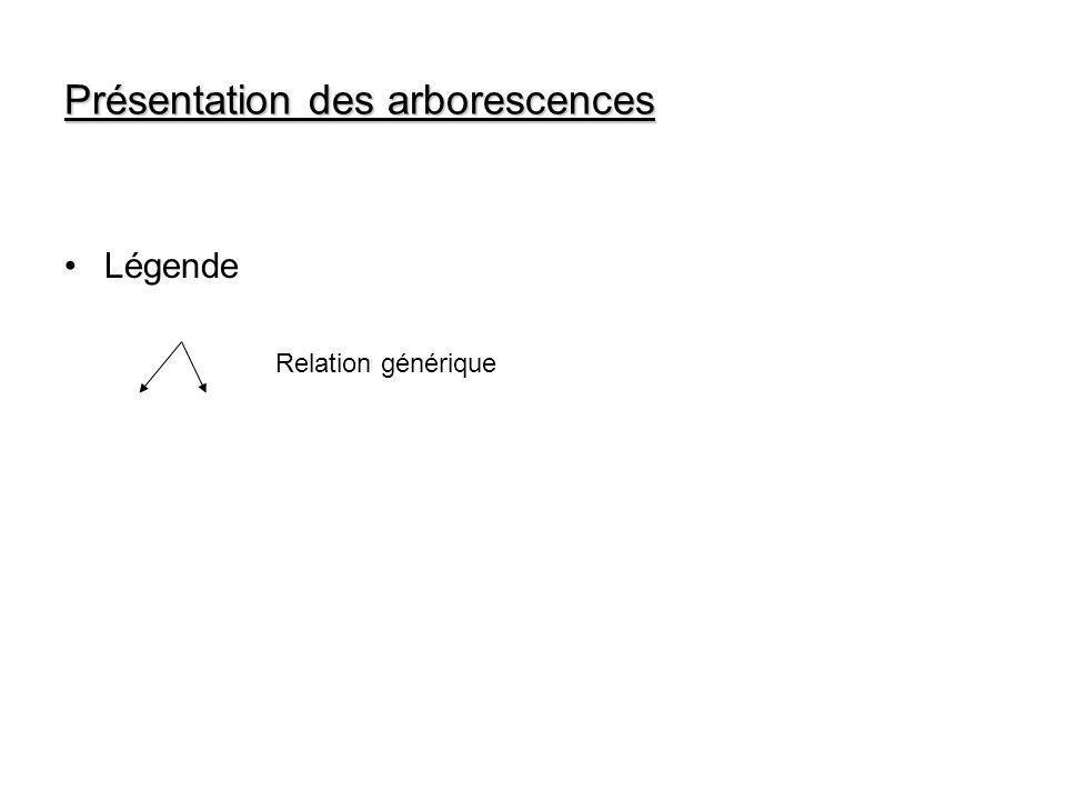Présentation des arborescences Légende Relation générique
