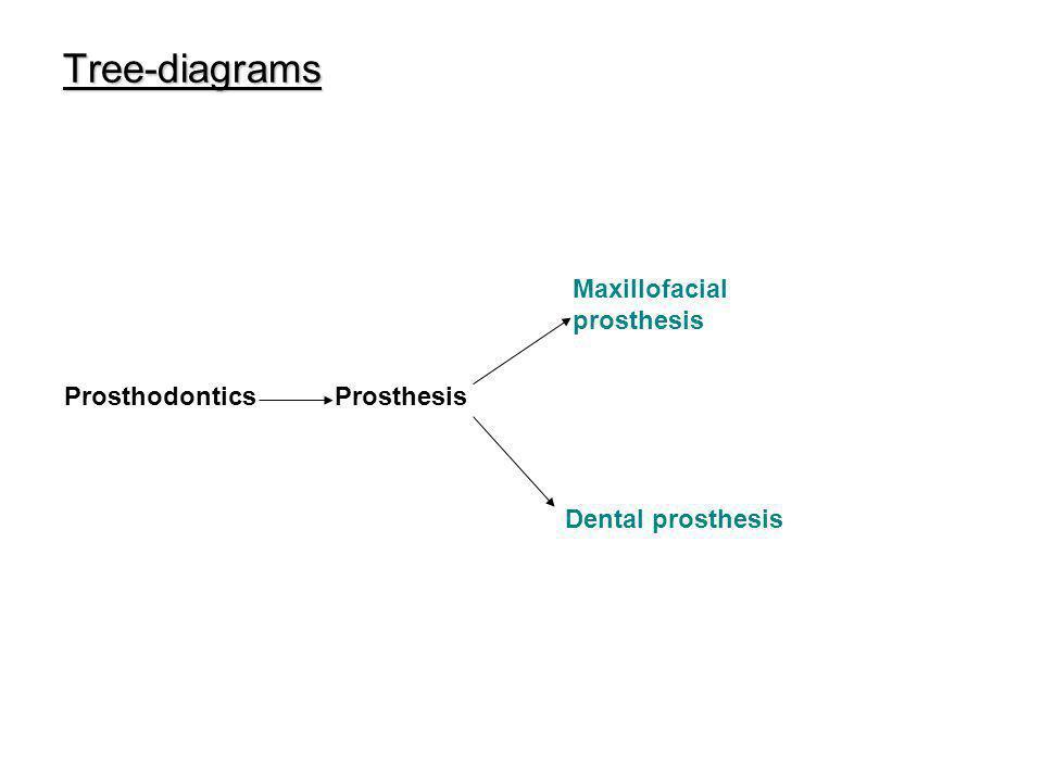 Tree-diagrams ProsthodonticsProsthesis Maxillofacial prosthesis Dental prosthesis