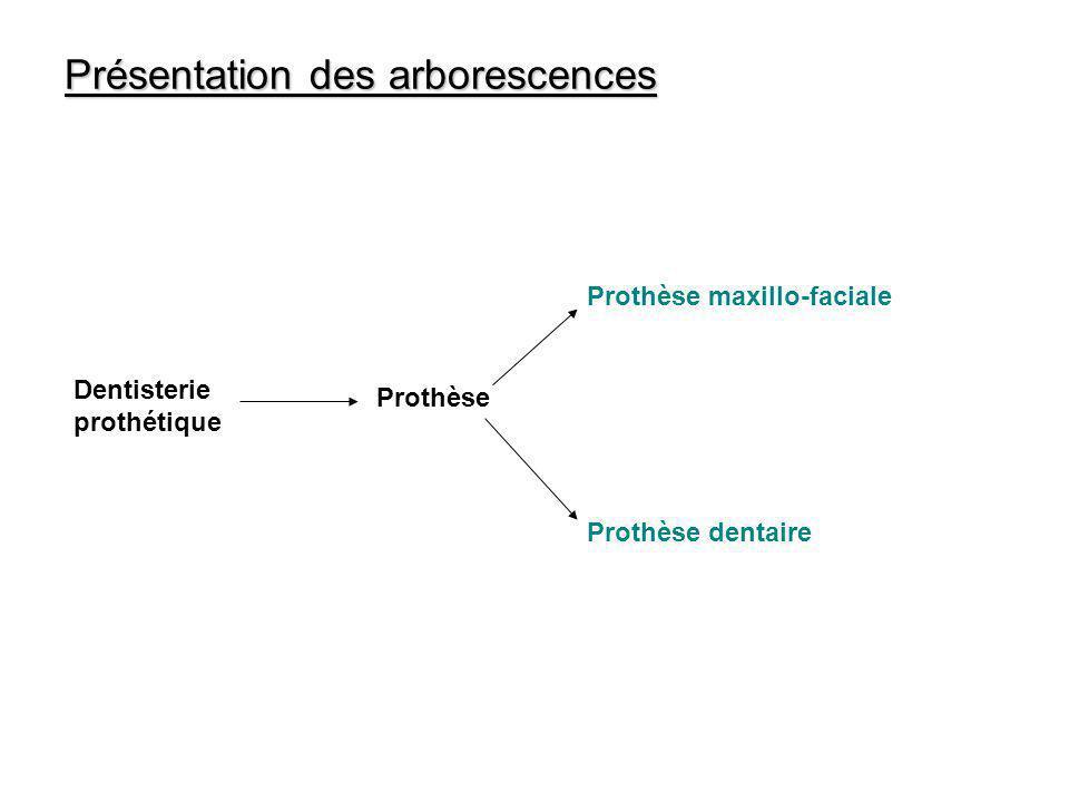 Présentation des arborescences Dentisterie prothétique Prothèse Prothèse dentaire Prothèse maxillo-faciale