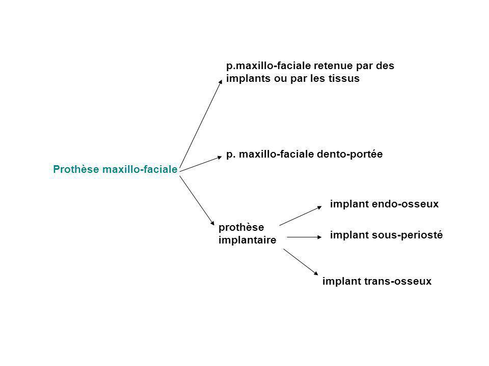 Prothèse maxillo-faciale p.maxillo-faciale retenue par des implants ou par les tissus p. maxillo-faciale dento-portée prothèse implantaire implant end