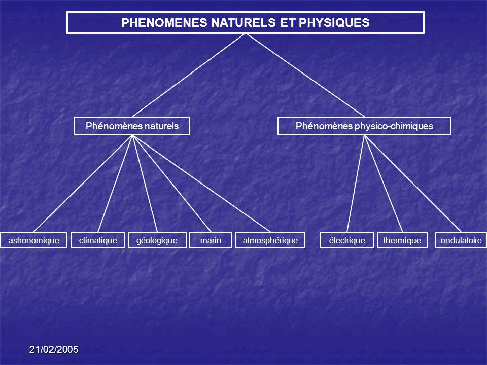 21/02/2005 PHENOMENES NATURELS ET PHYSIQUES Phénomènes naturelsPhénomènes physico-chimiques astronomiqueclimatiquegéologique marinatmosphériqueélectriquethermique ondulatoire