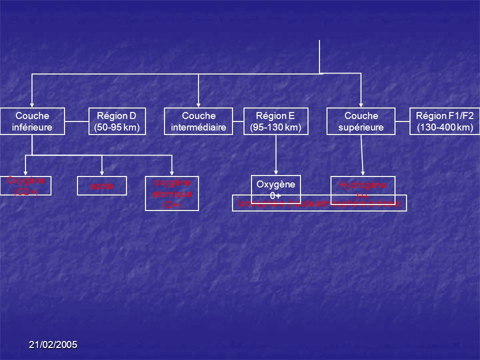 21/02/2005 Ionosphère (haute atmosphère ionisée) Couche inférieure Couche intermédiaire Couche supérieure Région D (50-95 km) Région E (95-130 km) Région F1/F2 (130-400 km) oxygène atomique (O+) azote Oxygène (O2+) Oxygène 0+ Hydrogène H+