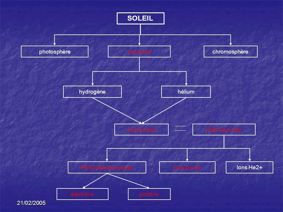 21/02/2005 SOLEIL photosphèrechromosphèrecouronne hydrogènehélium Vent solairePlasma ionisé Particules atomiques électronsprotons Ions lourdsIons He2+