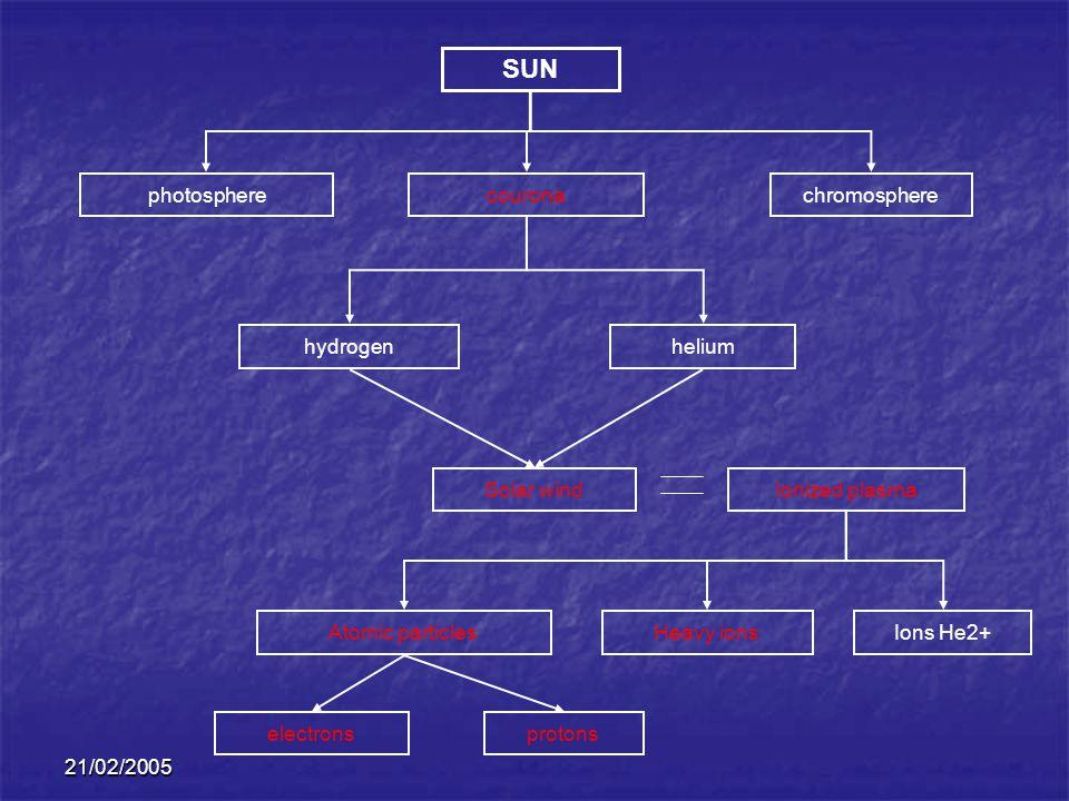 21/02/2005 SUN photospherechromospherecourona hydrogenhelium Solar windIonized plasma Atomic particles electronsprotons Heavy ionsIons He2+