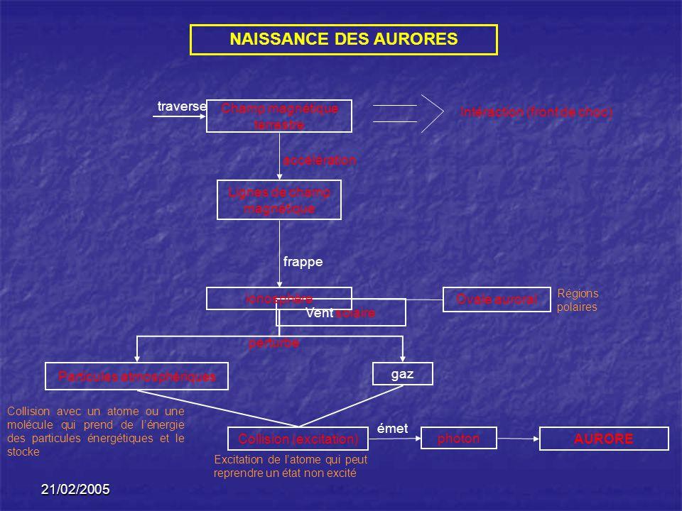 21/02/2005 NAISSANCE DES AURORES Vent solaire Champ magnétique terrestre ionosphère Particules atmosphériques gaz Collision (excitation)AURORE photon