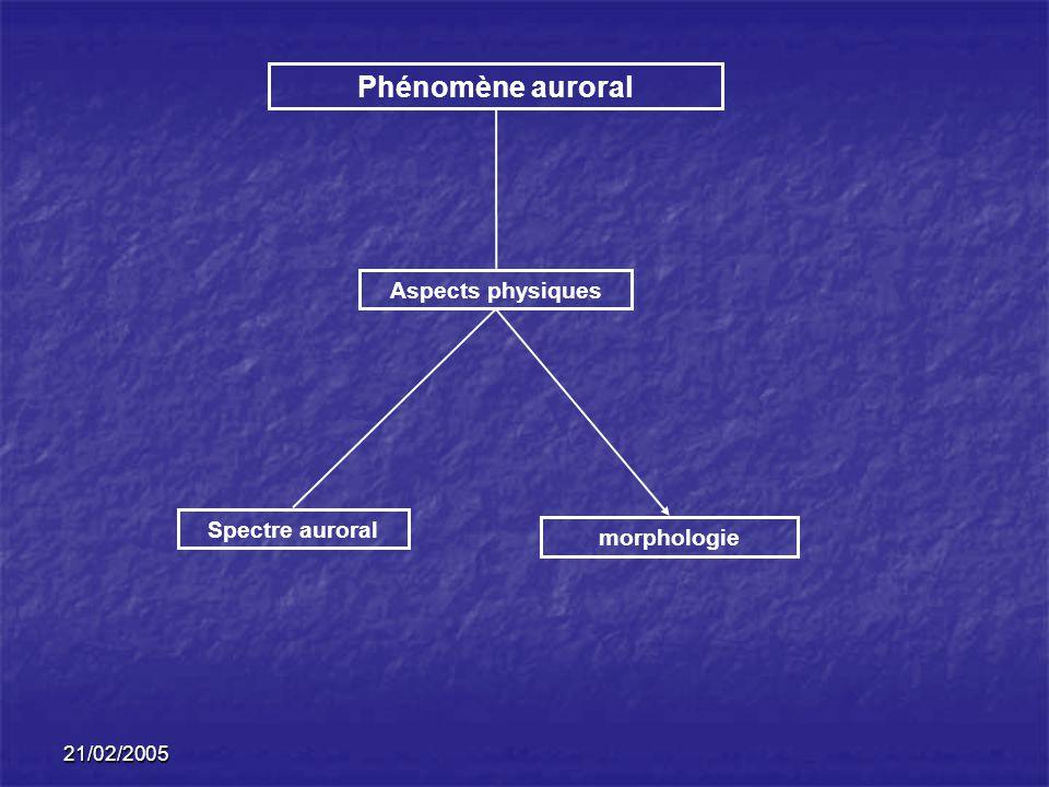 21/02/2005 Phénomène auroral Aspects physiques morphologie Spectre auroral