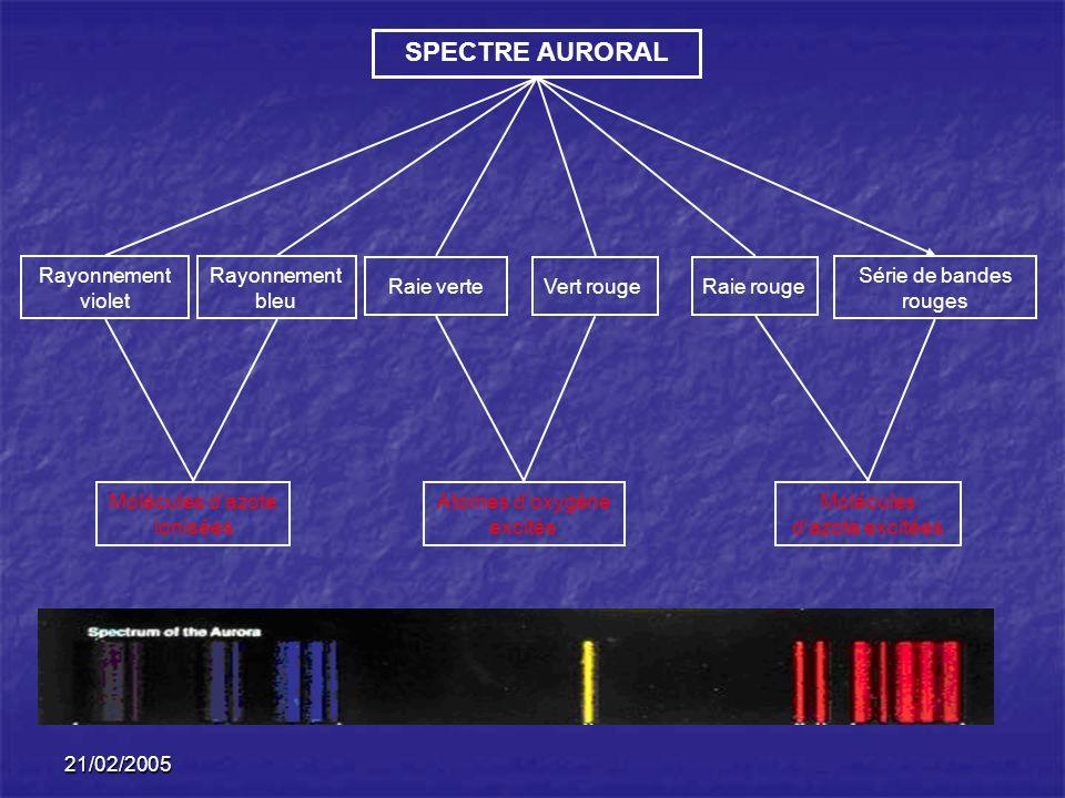 21/02/2005 Rayonnement violet Rayonnement bleu Raie verteVert rougeRaie rouge Série de bandes rouges Molécules dazote ionisées Atomes doxygène excités