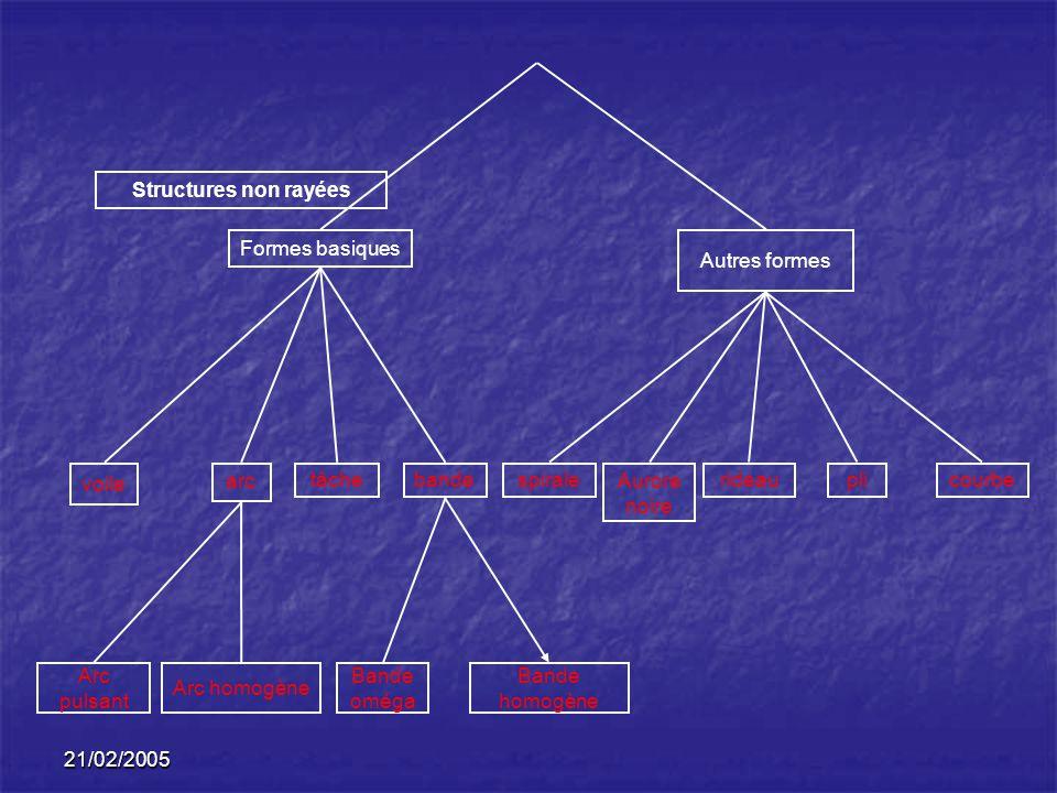 21/02/2005 Structures non rayées Formes basiques Autres formes voile tâchebande Aurore noire rideaucourbespiralepli Arc pulsant Arc homogène Bande oméga Bande homogène arc