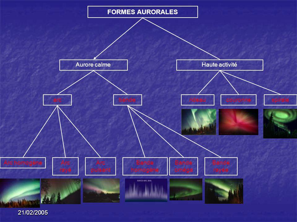 21/02/2005 FORMES AURORALES Aurore calmeHaute activité arcbanderideaucouronnespirale Arc homogèneArc pulsant Arc rayé Bande homogène Bande rayée Bande oméga