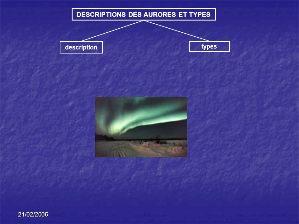 21/02/2005 DESCRIPTIONS DES AURORES ET TYPES description types